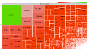 Android fragmentation treemap